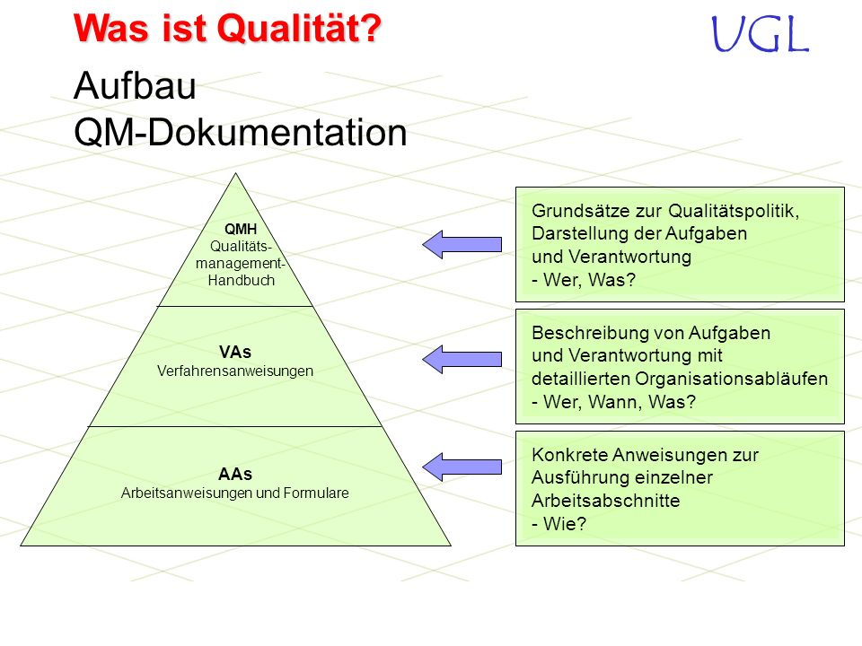 Aufbau QM-Dokumentation