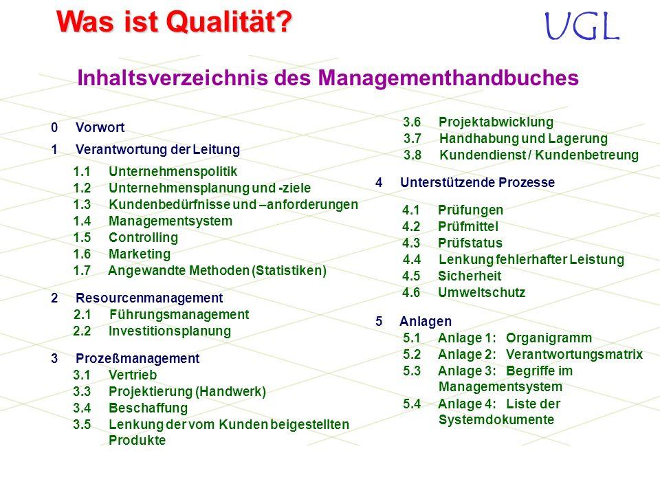 Inhaltsverzeichnis des Managementhandbuches