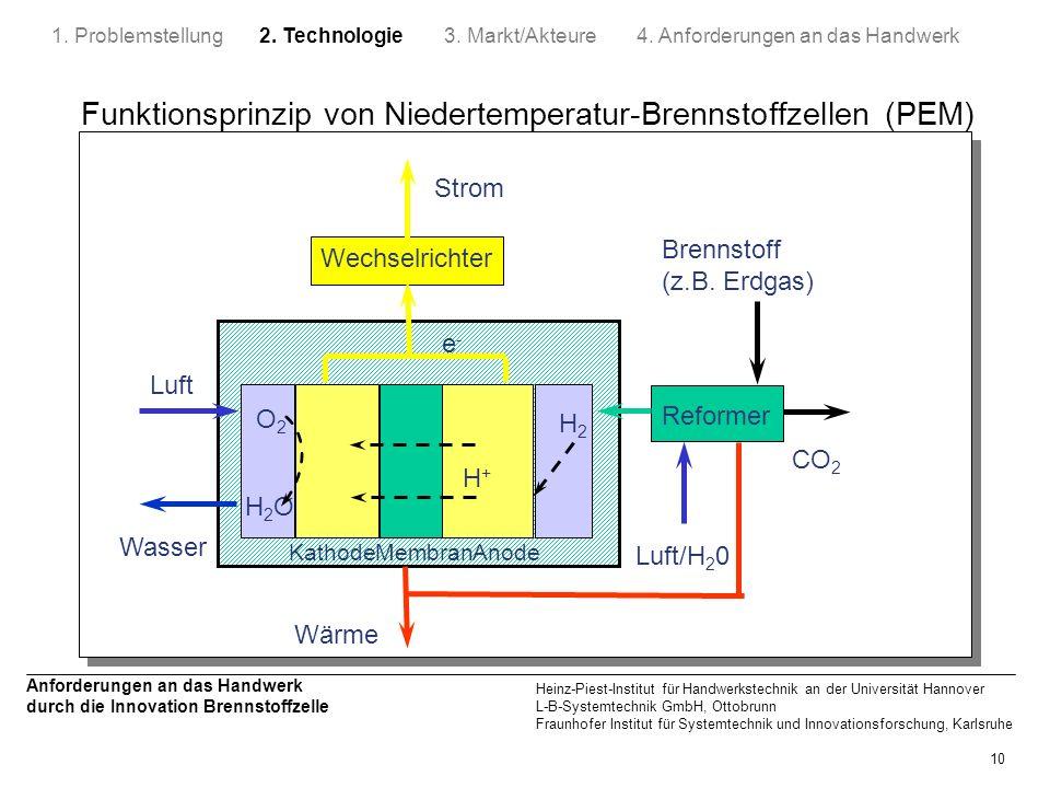 Funktionsprinzip von Niedertemperatur-Brennstoffzellen (PEM)