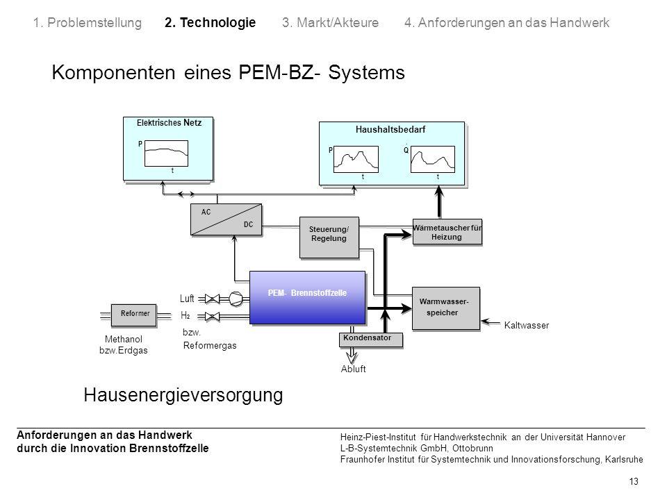 Komponenten eines PEM-BZ- Systems