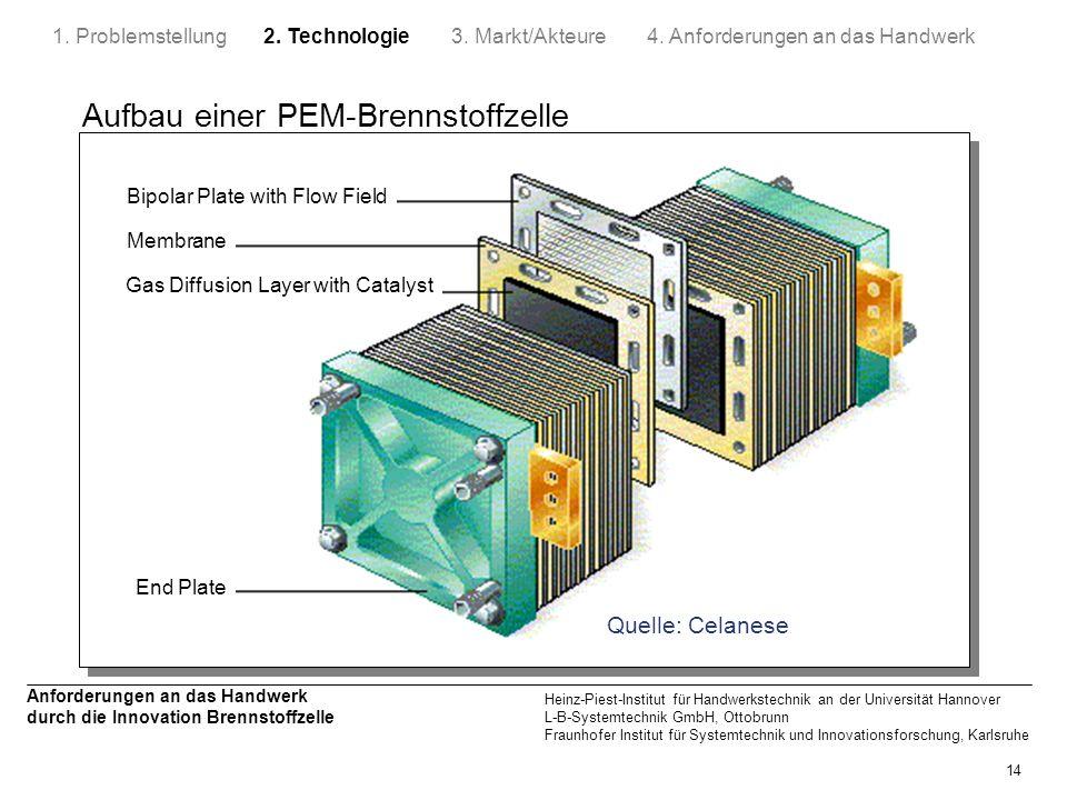 Aufbau einer PEM-Brennstoffzelle
