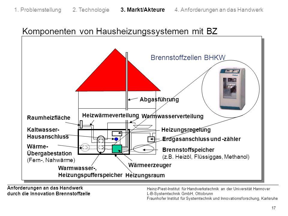Komponenten von Hausheizungssystemen mit BZ