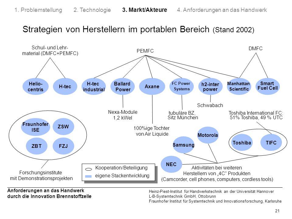 Strategien von Herstellern im portablen Bereich (Stand 2002)