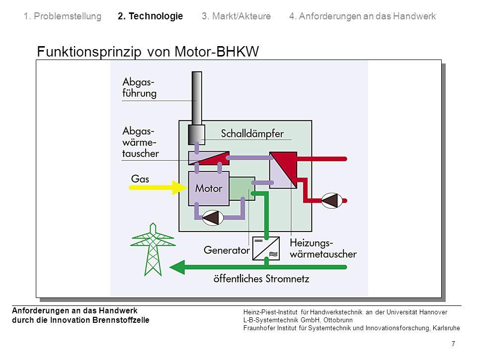 Funktionsprinzip von Motor-BHKW