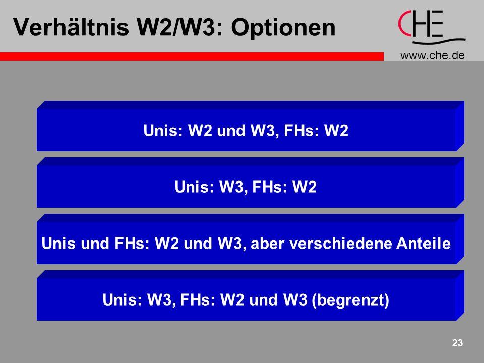 Verhältnis W2/W3: Optionen