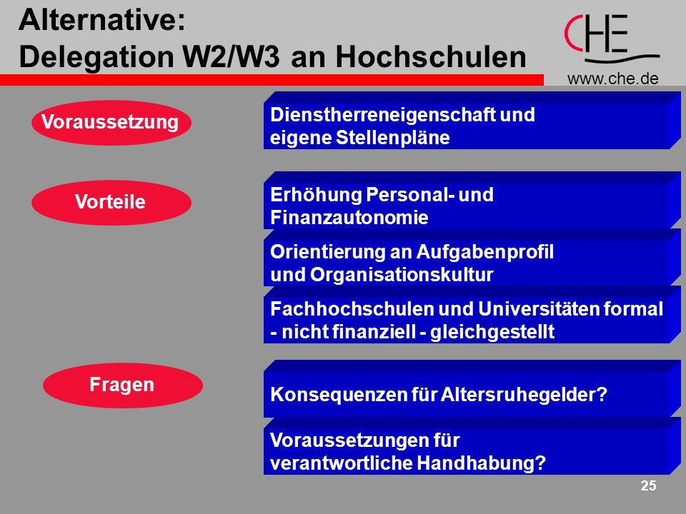 Alternative: Delegation W2/W3 an Hochschulen