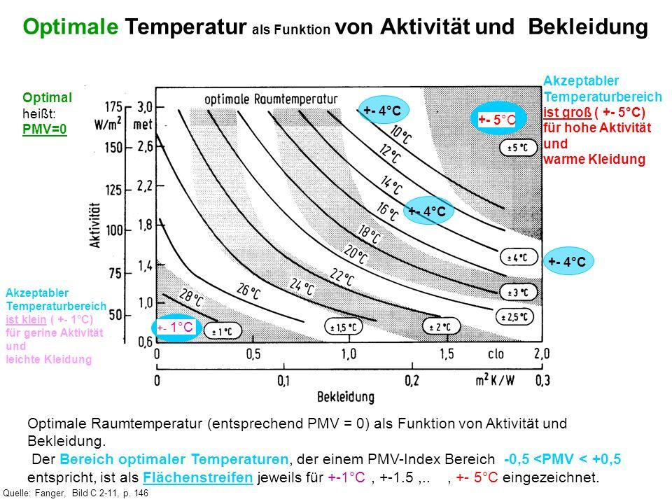 Optimale Temperatur als Funktion von Aktivität und Bekleidung