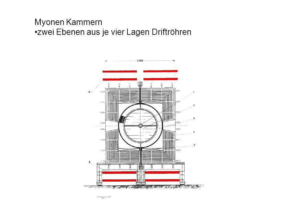 Myonen Kammern •zwei Ebenen aus je vier Lagen Driftröhren