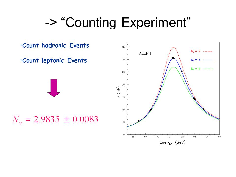 -> Counting Experiment