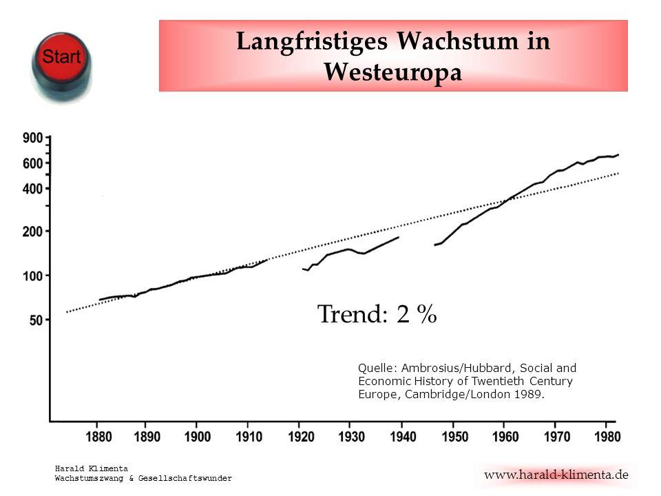 Langfristiges Wachstum in Westeuropa