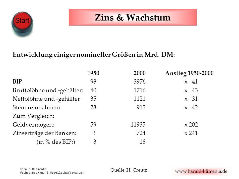 Zins & Wachstum Entwicklung einiger nomineller Größen in Mrd. DM: