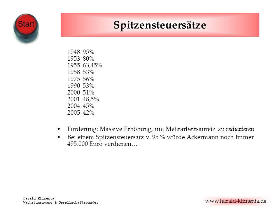 Spitzensteuersätze1948 95% 1953 80% 1955 63,45% 1958 53% 1975 56% 1990 53% 2000 51% 2001 48,5% 2004 45% 2005 42%