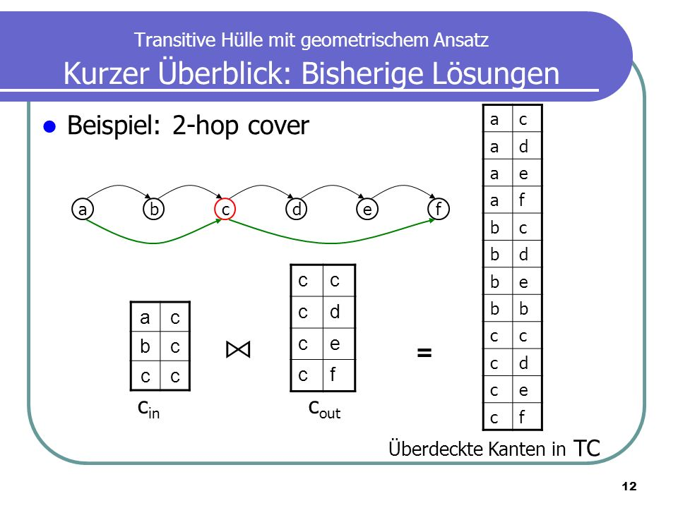 ⋈ Beispiel: 2-hop cover = cin cout