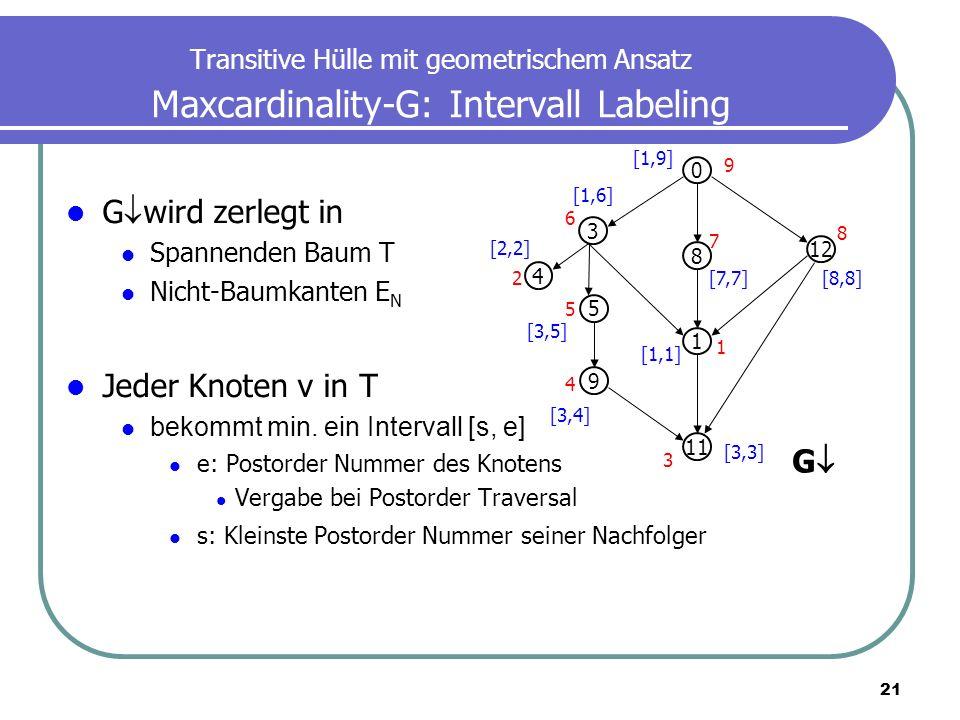 Gwird zerlegt in Jeder Knoten v in T G