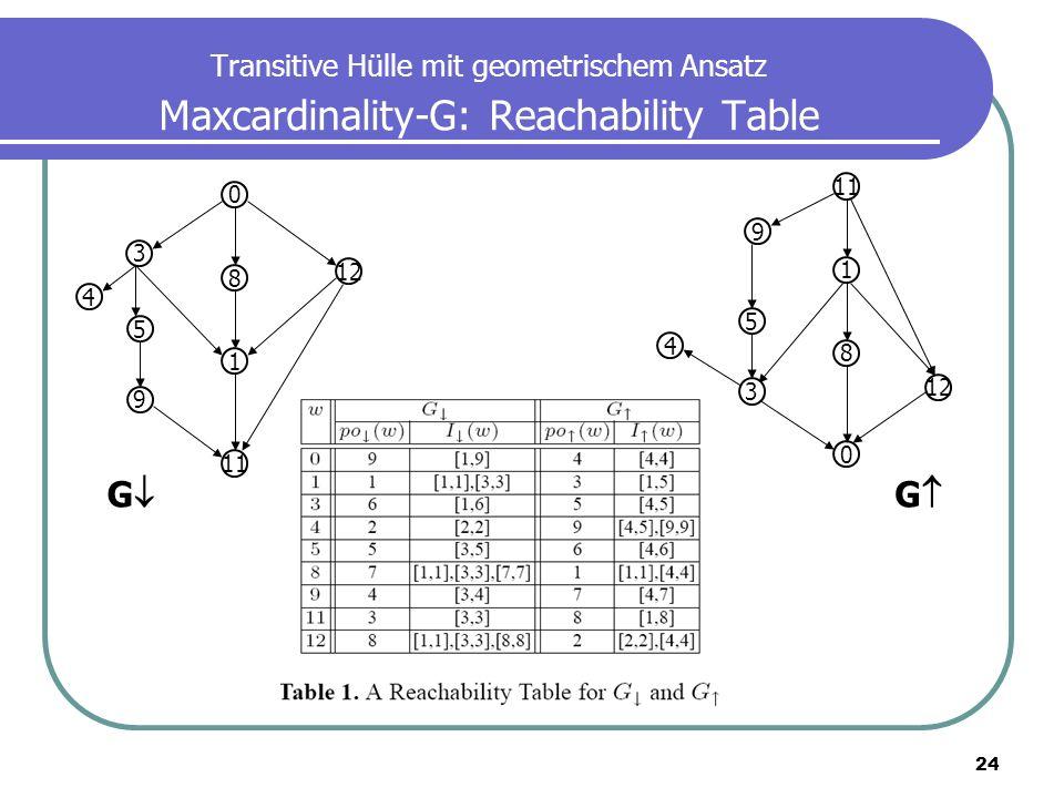 Transitive Hülle mit geometrischem Ansatz Maxcardinality-G: Reachability Table