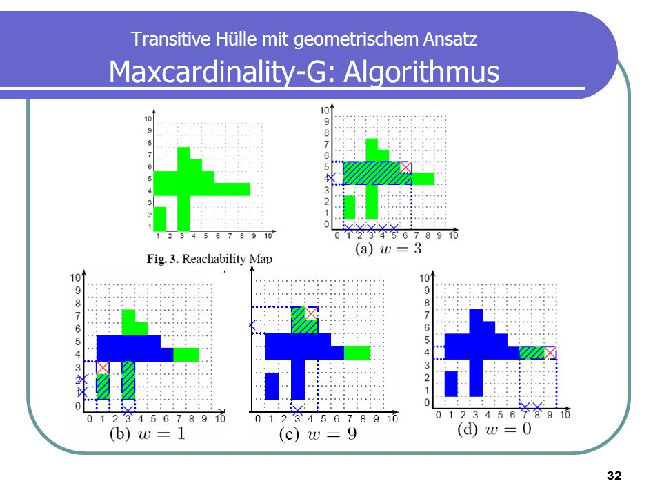 Transitive Hülle mit geometrischem Ansatz Maxcardinality-G: Algorithmus