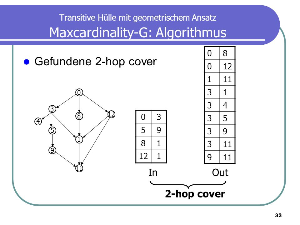 Gefundene 2-hop cover In Out 2-hop cover