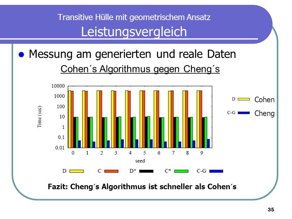 Transitive Hülle mit geometrischem Ansatz Leistungsvergleich