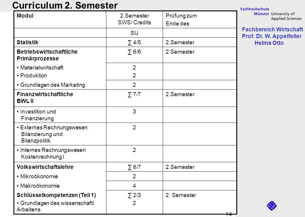 Curriculum 2. Semester Modul 2.Semester SWS/ Credits Prüfung zum