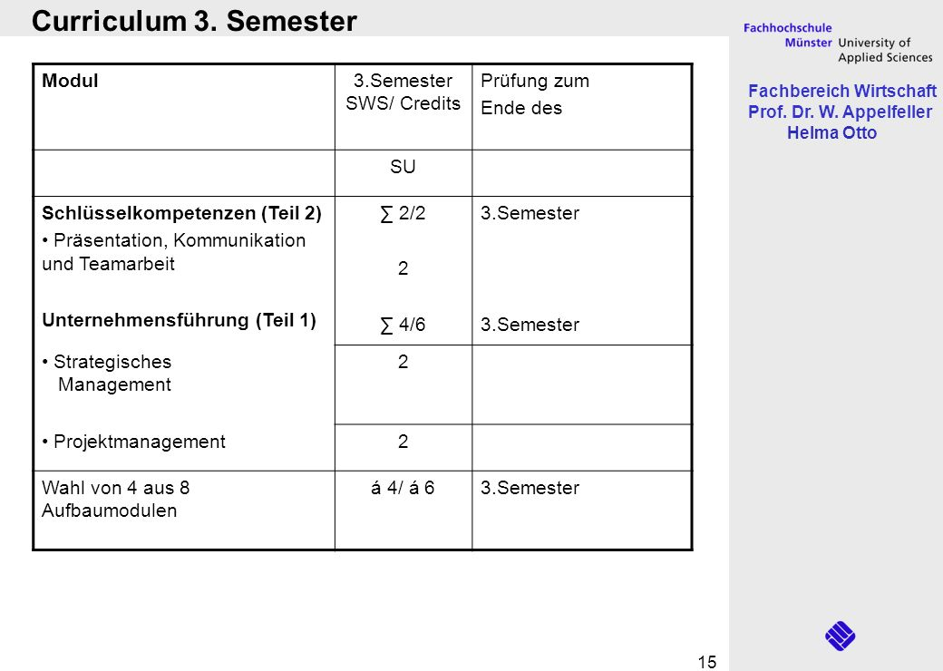 Curriculum 3. Semester Modul 3.Semester SWS/ Credits Prüfung zum