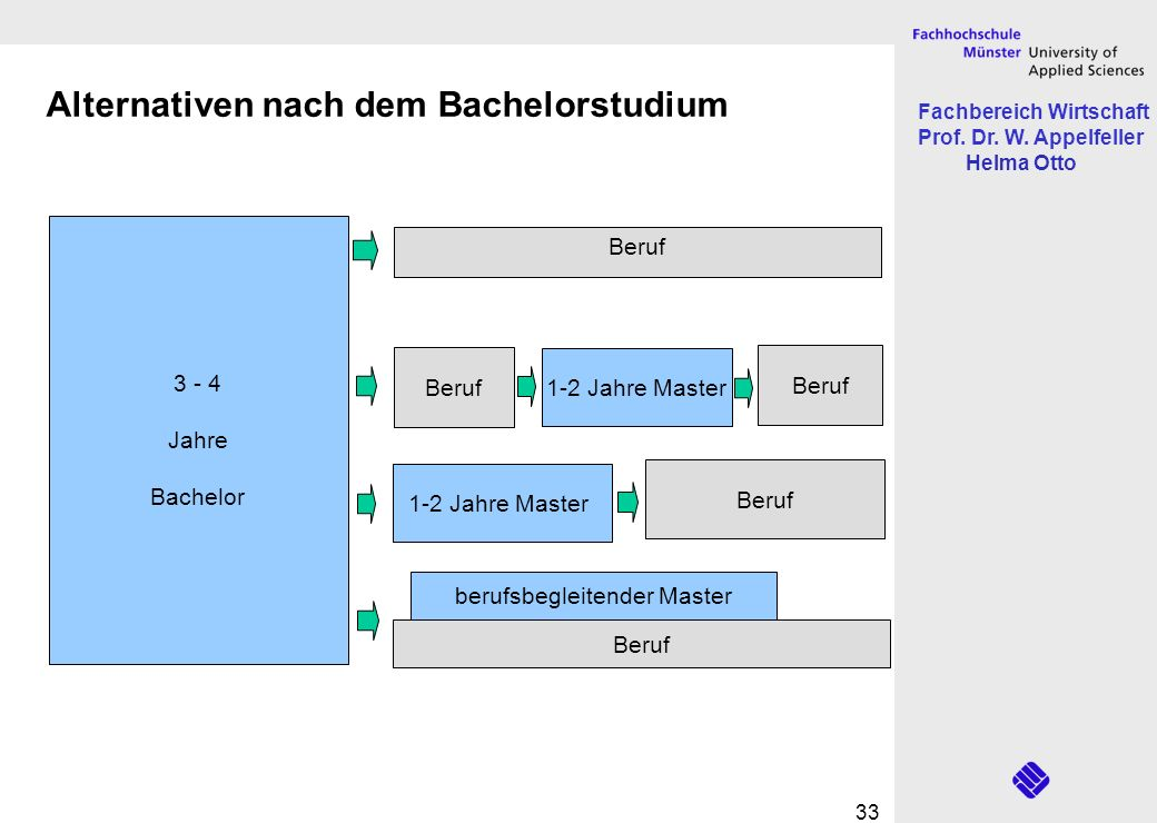 Alternativen nach dem Bachelorstudium