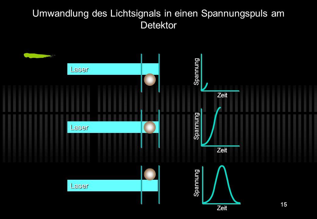 Umwandlung des Lichtsignals in einen Spannungspuls am Detektor
