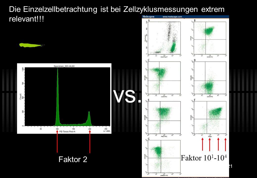 Die Einzelzellbetrachtung ist bei Zellzyklusmessungen extrem relevant!!!