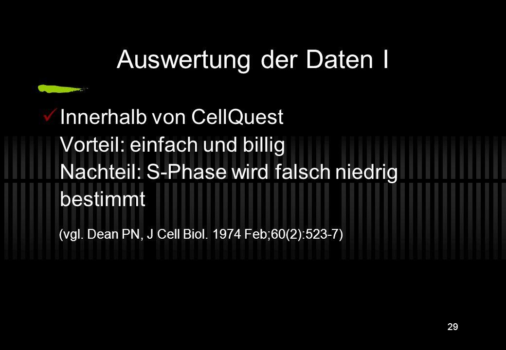 Auswertung der Daten I Innerhalb von CellQuest Vorteil: einfach und billig Nachteil: S-Phase wird falsch niedrig bestimmt.
