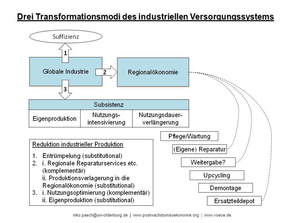 Drei Transformationsmodi des industriellen Versorgungssystems
