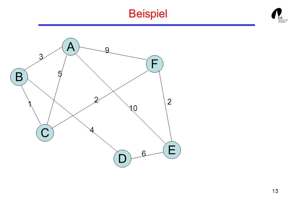 Beispiel A 9 3 F B 5 2 2 1 10 C 4 E 6 D