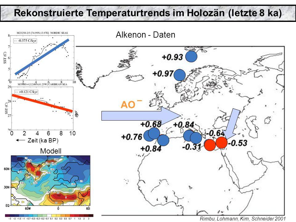 Rekonstruierte Temperaturtrends im Holozän (letzte 8 ka)
