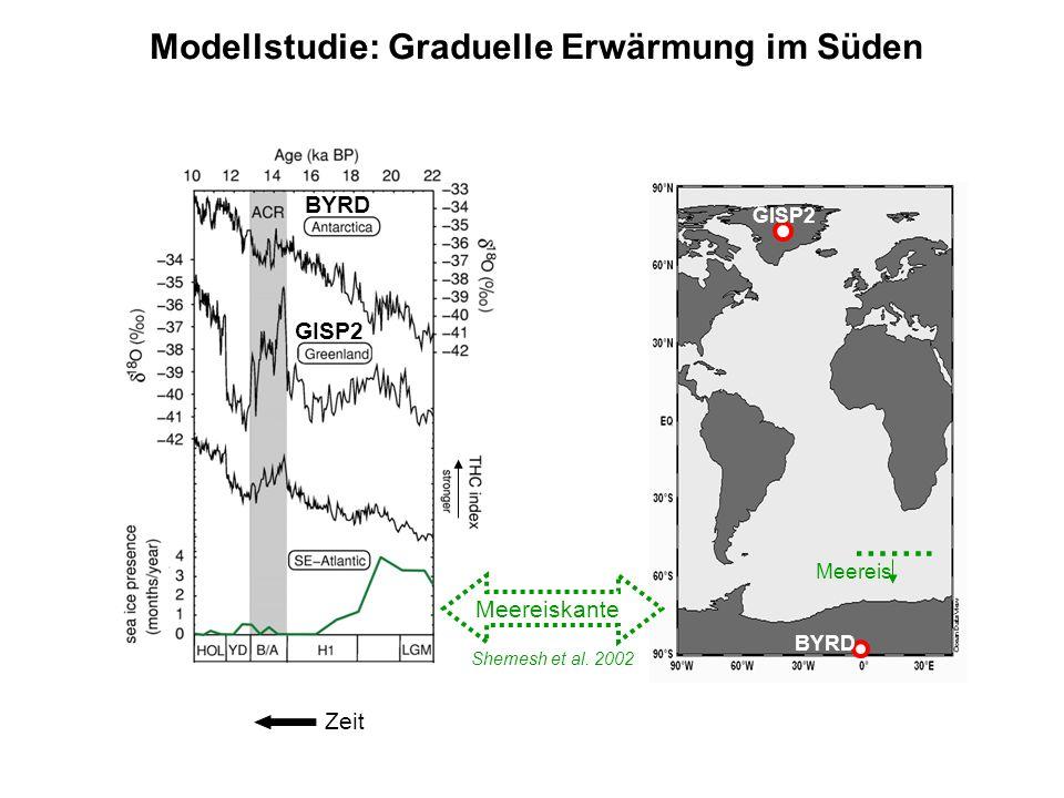 Modellstudie: Graduelle Erwärmung im Süden