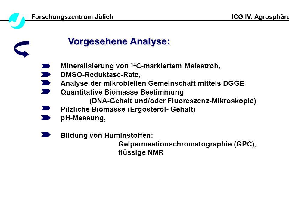 Vorgesehene Analyse: Mineralisierung von 14C-markiertem Maisstroh,