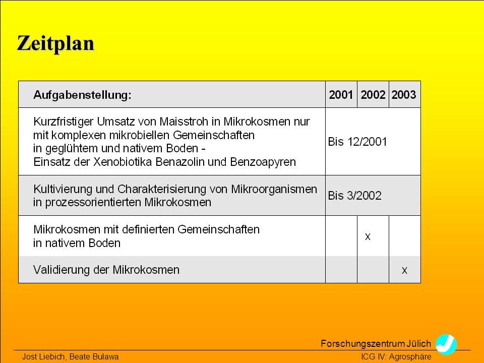 Zeitplan Forschungszentrum Jülich
