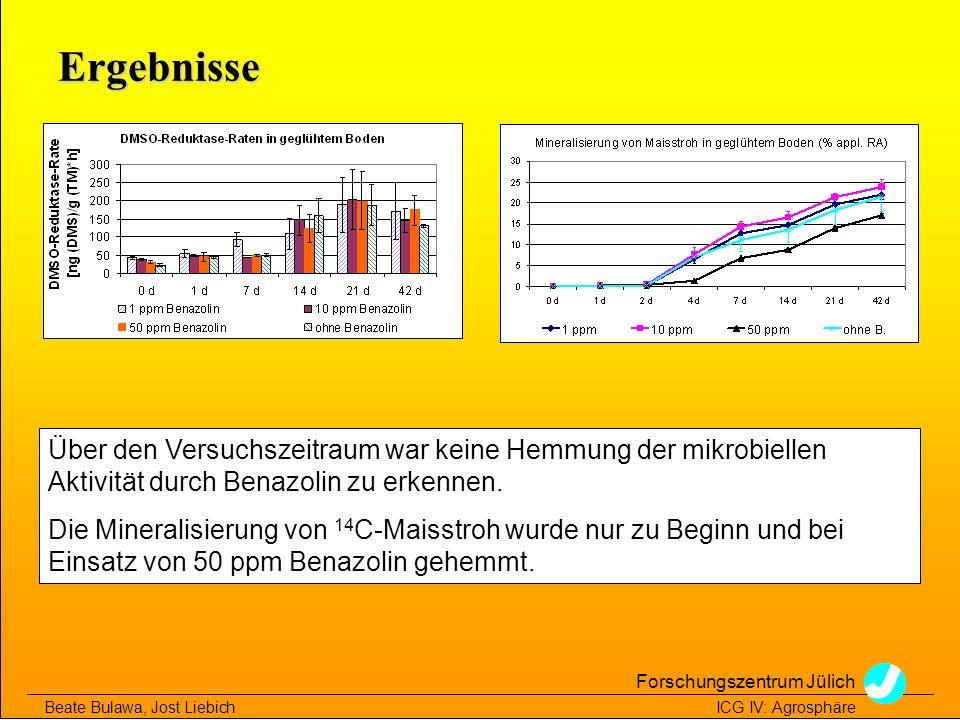 Ergebnisse Über den Versuchszeitraum war keine Hemmung der mikrobiellen Aktivität durch Benazolin zu erkennen.