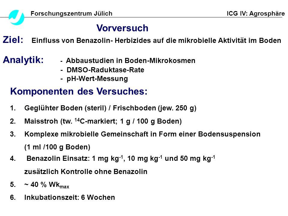 Analytik: - Abbaustudien in Boden-Mikrokosmen