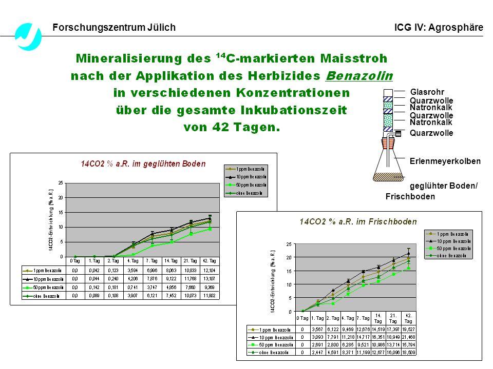 Forschungszentrum Jülich ICG IV: Agrosphäre