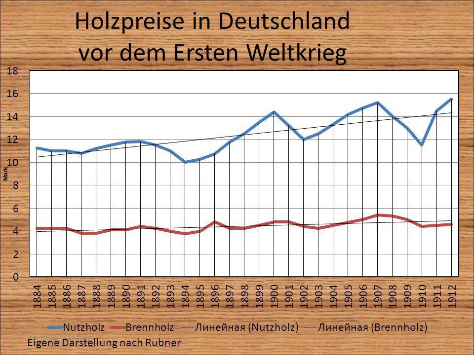 Holzpreise in Deutschland vor dem Ersten Weltkrieg