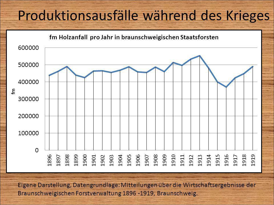 Produktionsausfälle während des Krieges