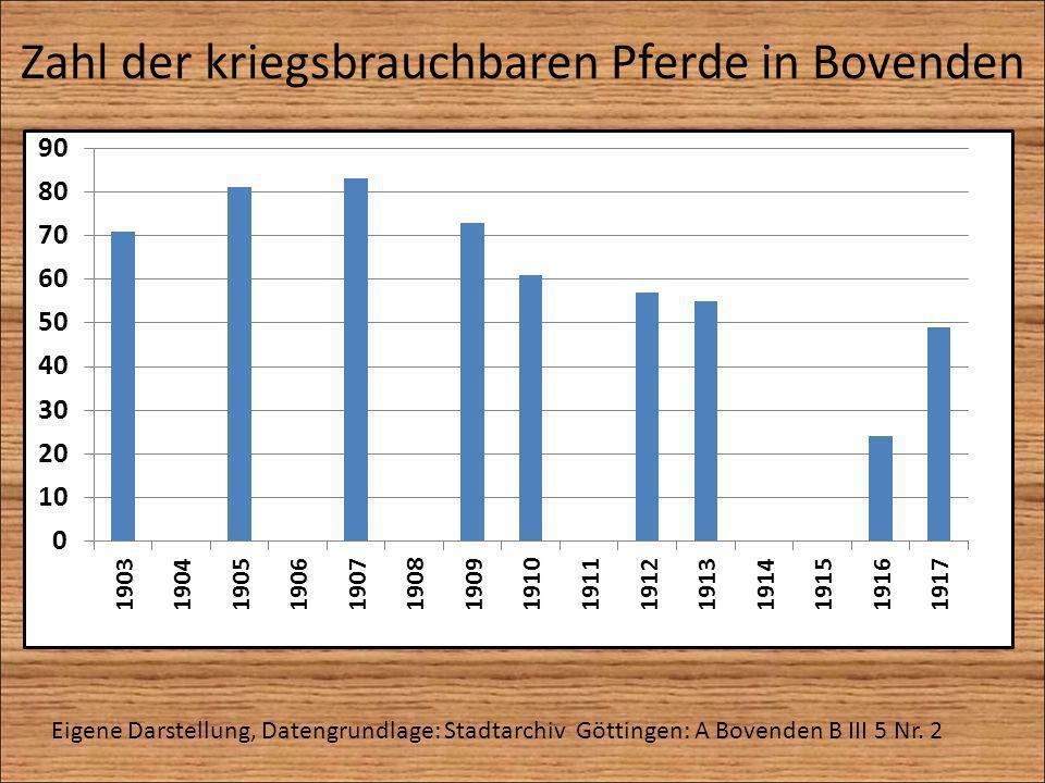 Zahl der kriegsbrauchbaren Pferde in Bovenden