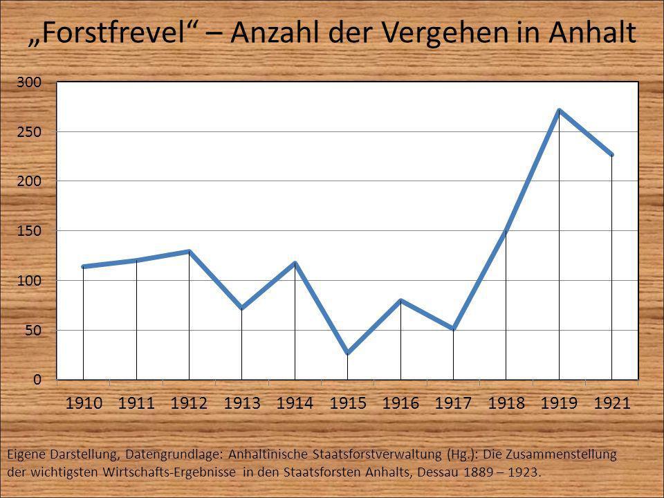 """""""Forstfrevel – Anzahl der Vergehen in Anhalt"""
