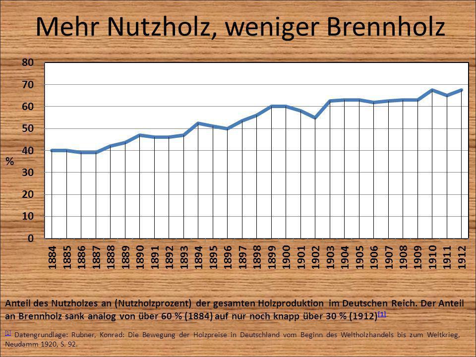 Mehr Nutzholz, weniger Brennholz