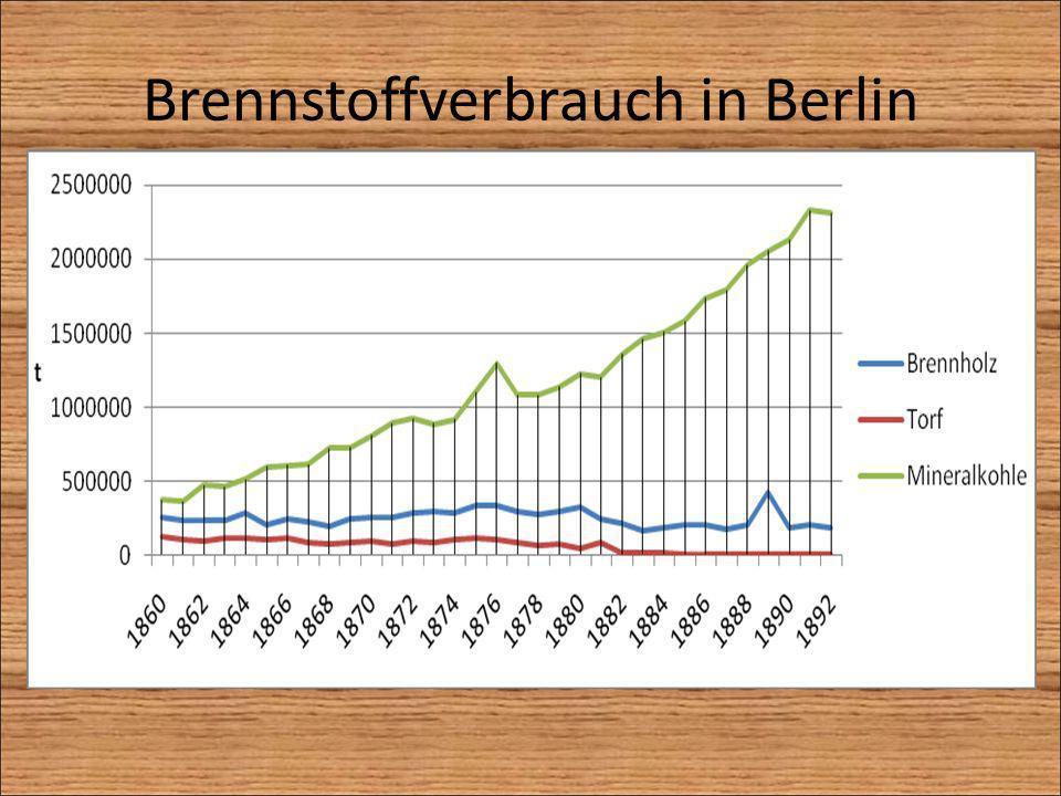 Brennstoffverbrauch in Berlin