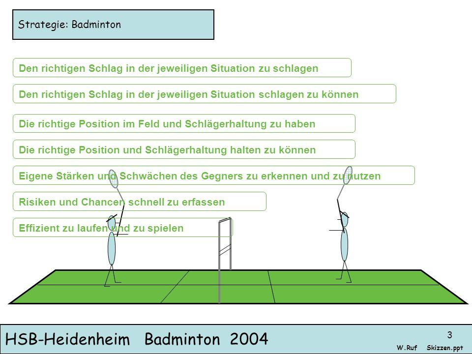 Strategie: Badminton Den richtigen Schlag in der jeweiligen Situation zu schlagen.