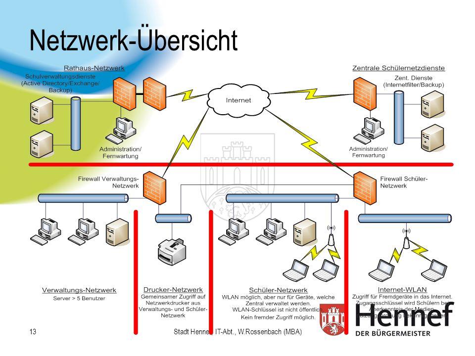 Stadt Hennef, IT-Abt., W.Rossenbach (MBA)