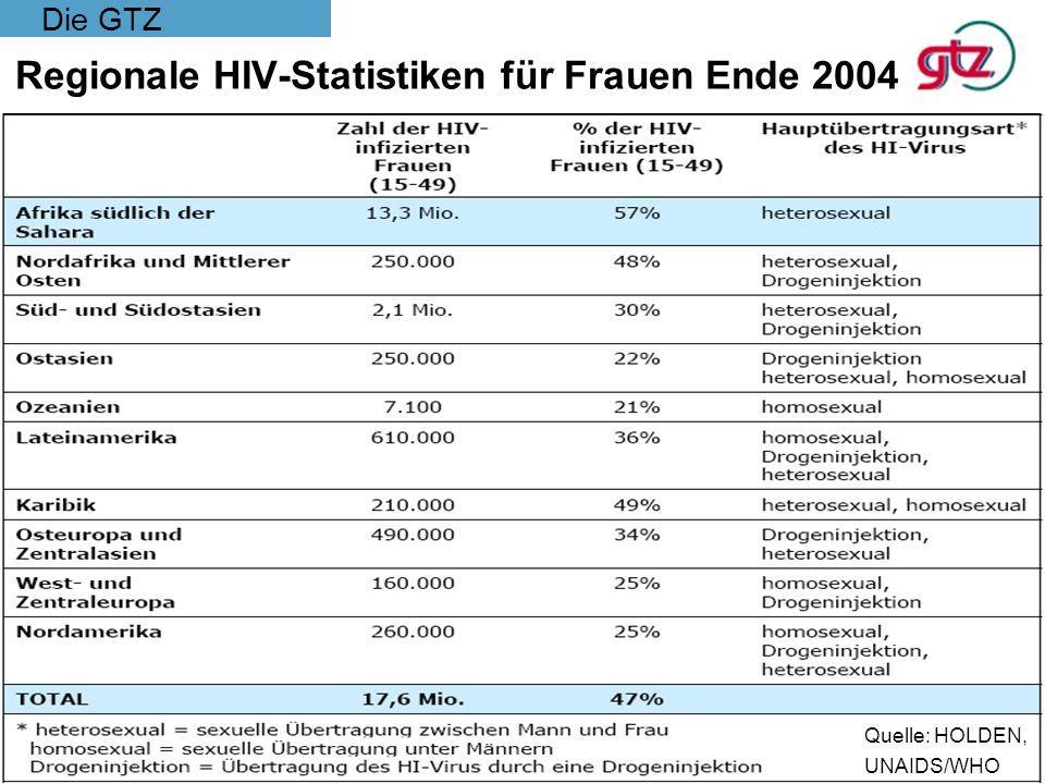 Regionale HIV-Statistiken für Frauen Ende 2004
