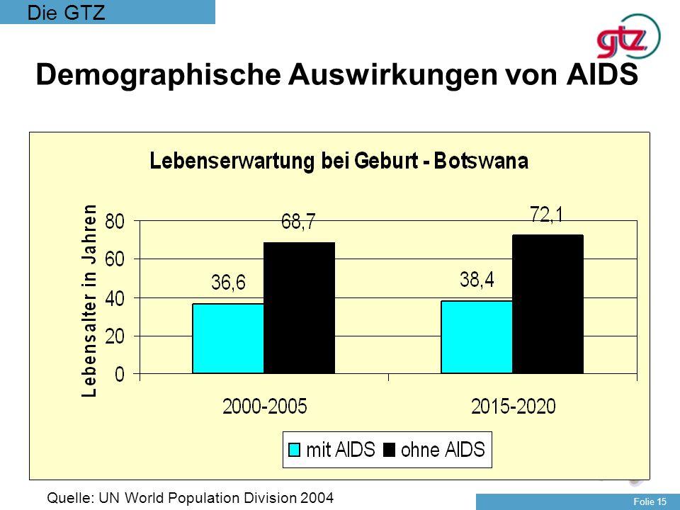 Demographische Auswirkungen von AIDS