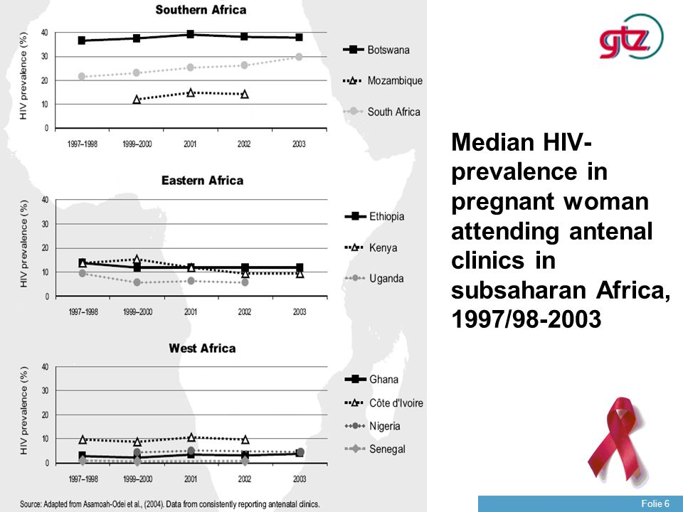 Median HIV-prevalence in pregnant woman attending antenal clinics in subsaharan Africa, 1997/98-2003