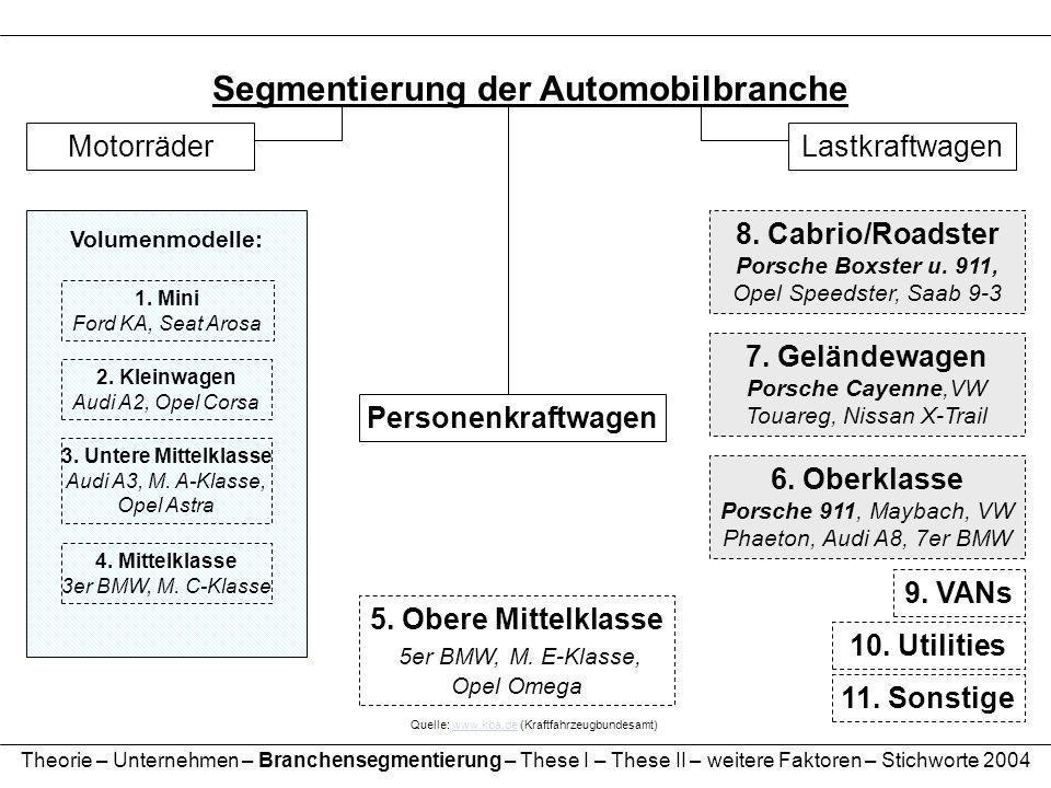 Segmentierung der Automobilbranche