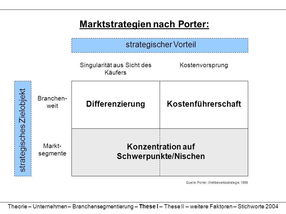 Marktstrategien nach Porter: Konzentration auf Schwerpunkte/Nischen